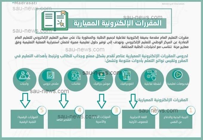 نماذج التشغيل للمقررات الإلكترونية